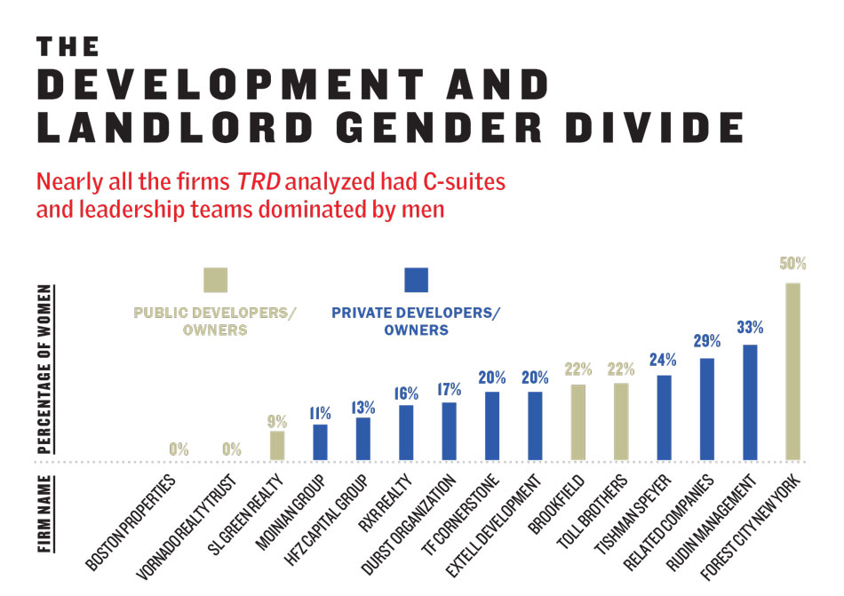 Real estate's gender divide: The giant gap and the women who